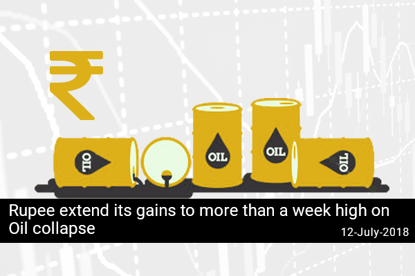Rupee extend its gains to more than a week high on Oil collapse