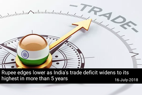 Rupee edges lower as India's trade deficit widens to its highest in more than 5 years