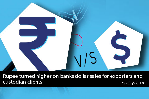 Rupee turned higher on banks dollar sales for exporters and custodian clients