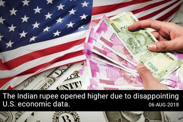 Indian rupee opened higher due to disappointing U.S. economic data