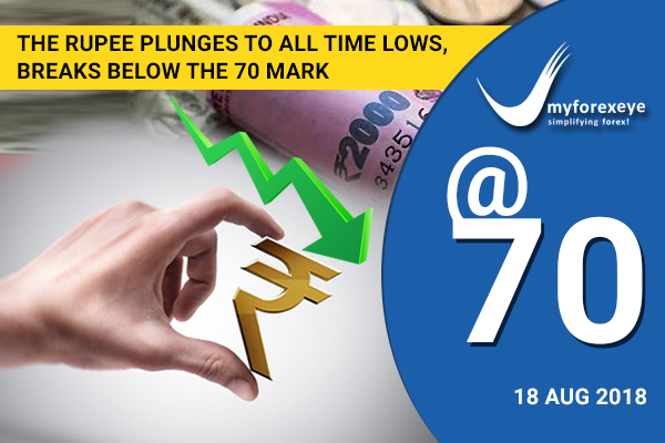 The Rupee plunges to all time lows, breaks below the 70 mark