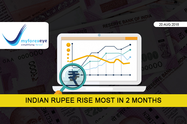Indian rupee rises the most In 2 Months