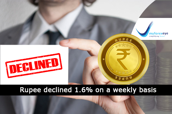 Rupee declined 1.6% on a weekly basis