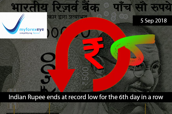 Indian Rupee ends at record low for the 6th day in a row