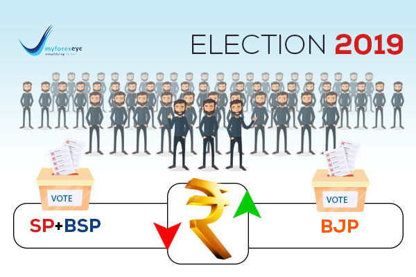 SP-BSP Combine to Dent Rupee Aspirations?