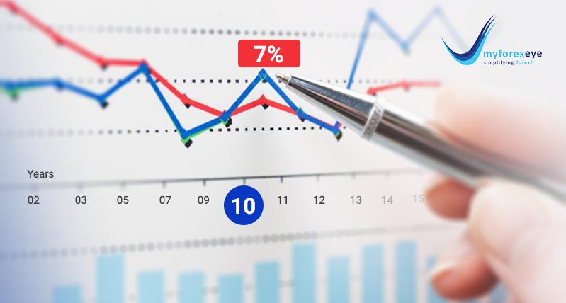 Indian 10 year GSec may yield 7% soon