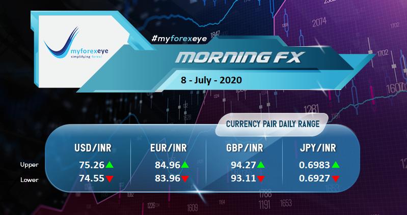 India Rupee Opened Higher Tracking NDF; Peers Decline