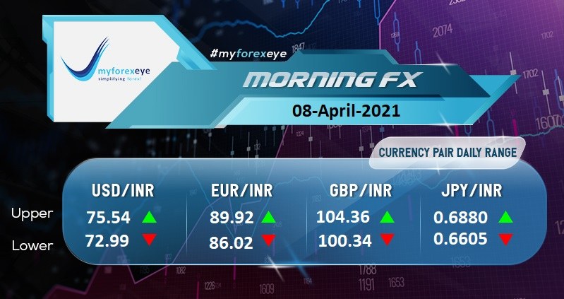 Indian Rupee Opens At 74.3750
