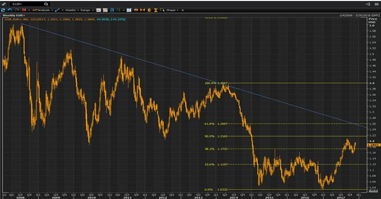 EURUSD view - Long term hedging ideas