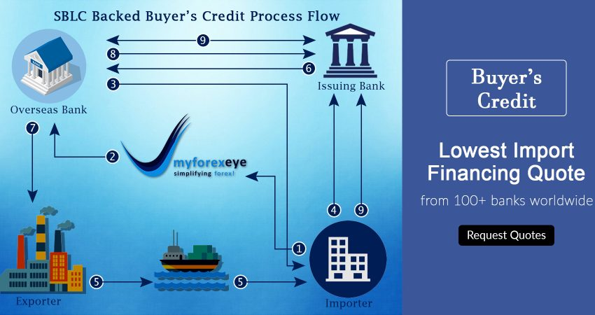 buyers credit